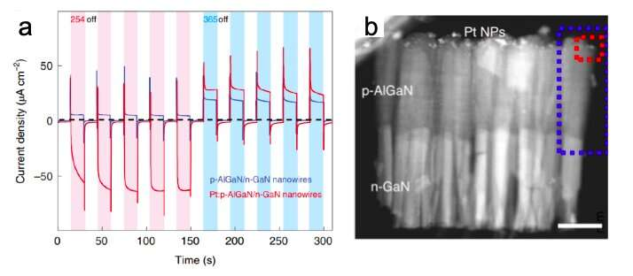 A strategy to manipulate photocurrent direction in p-n heterojunction nanowires